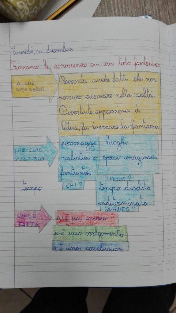 Classe Terza Italiano Festa Dell Albero Testo
