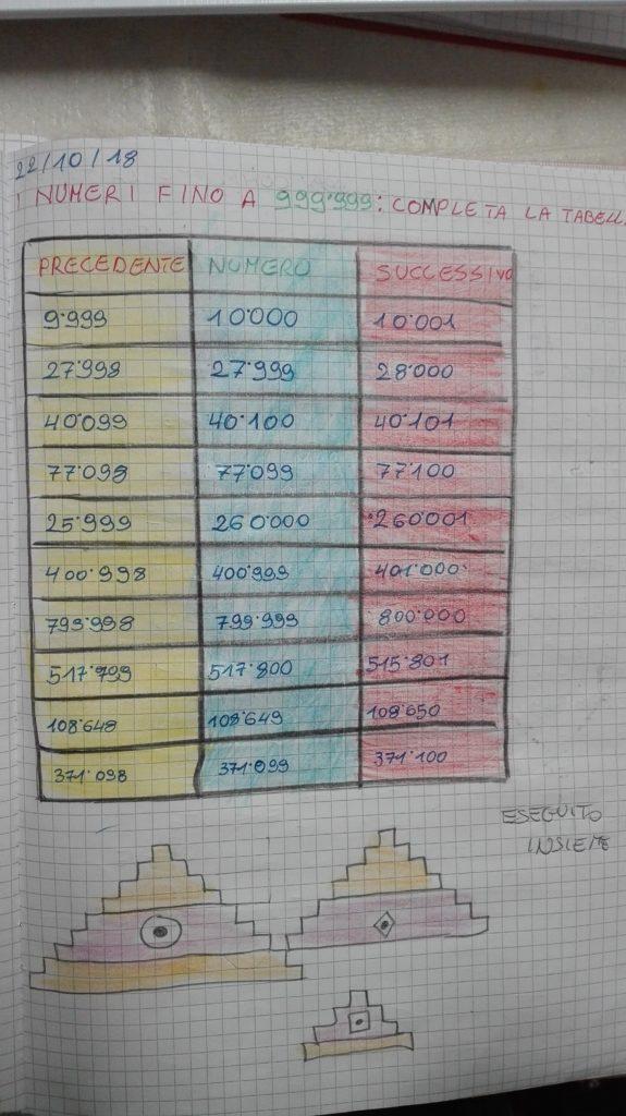 Calcoli mentali in tabella
