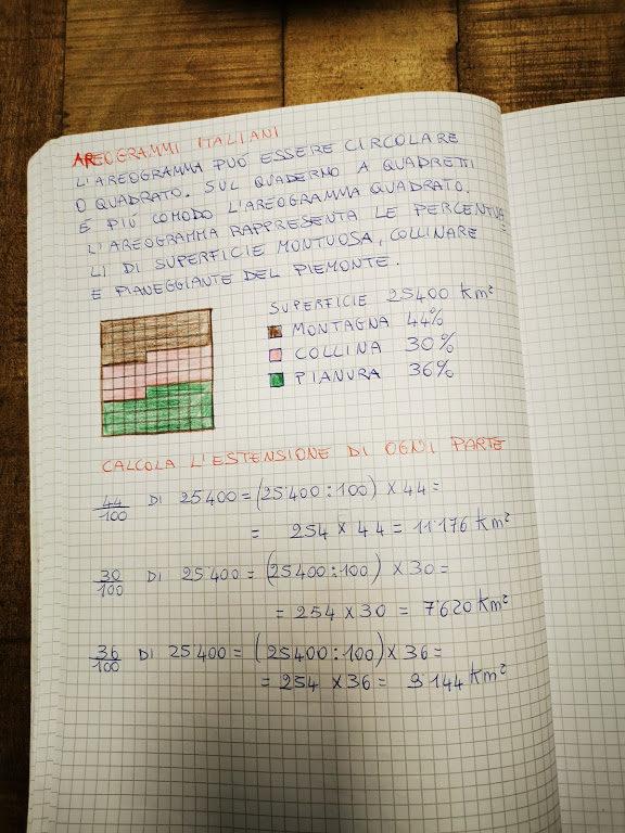 Frazione parte iv matematica in quinta marzo maestra for Sito per disegnare